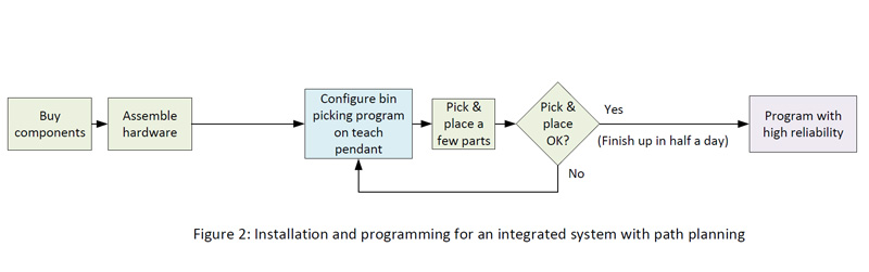 Installation-and-programming-for-an-integrated-system-with-path-planning-fig-2